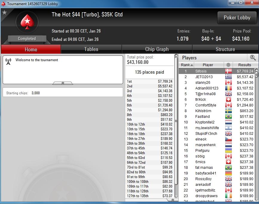 Allan 'sifosis' Bække føjede endnu en flot skalp til sit bugnende poker-CV, da han i går vandt Hot $44 foran 1.078 modstandere.
